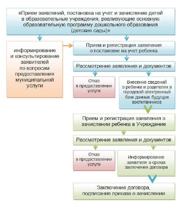 процедура перевода