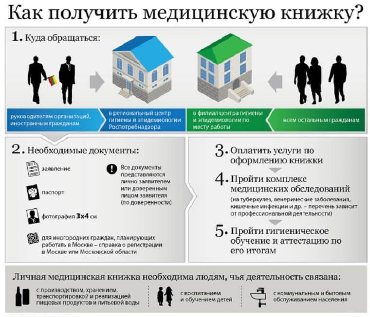 Сколько стоит медицинская книжка в белгороде снятие с учета при временной регистрации гражданина