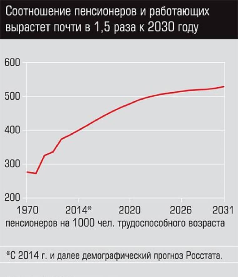 рост уровня работающих пенсионеров