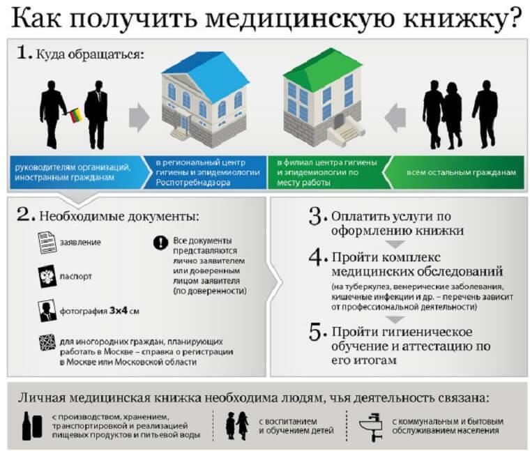 Сроки прохождения медицинских книжек регистрация москве граждан рф официально