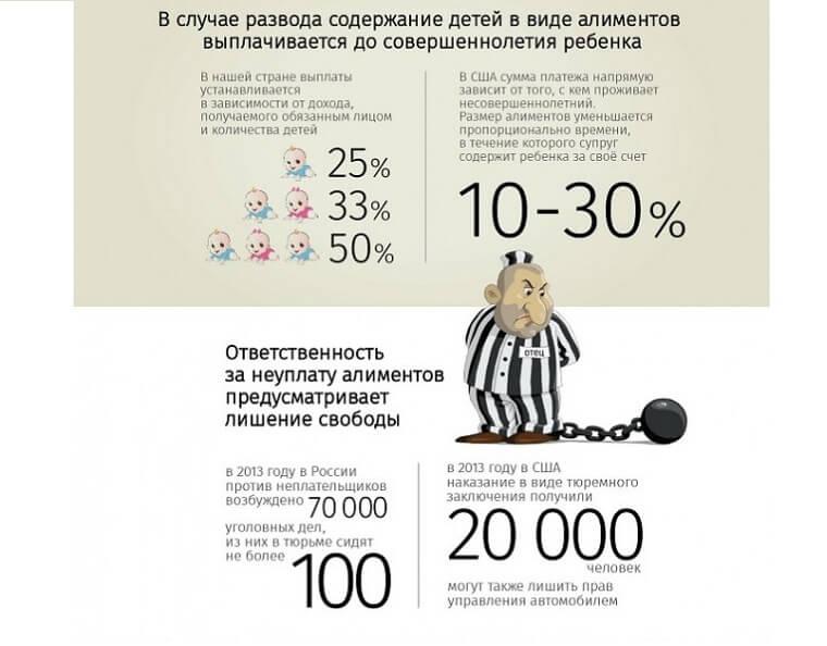 Процент от дохода