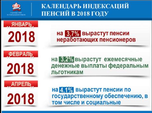 Календарь повышения пенсии